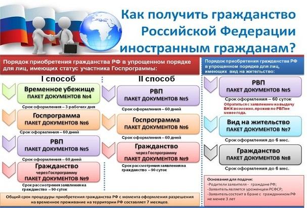 консультация юриста по вопросам гражданства рф